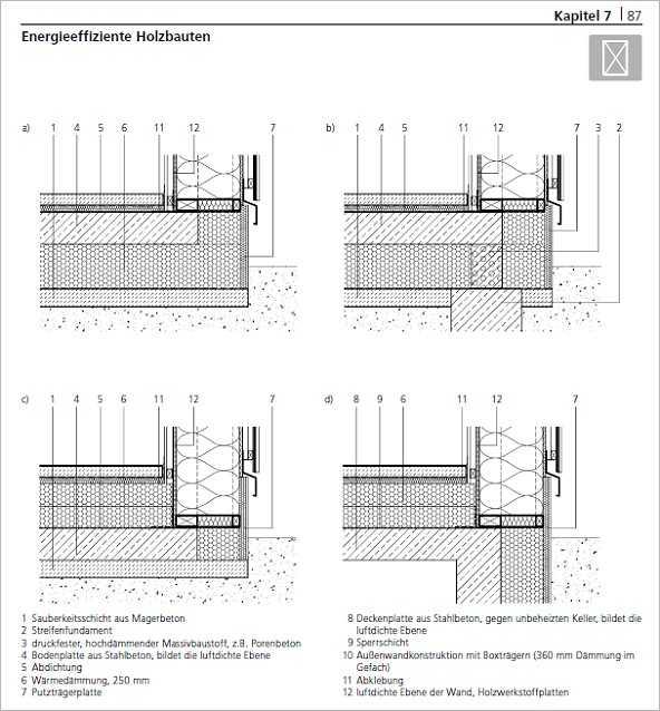 Holzrahmenbau Konstruktionsdetails