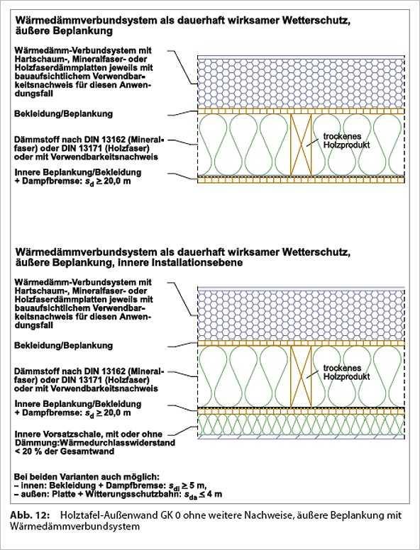 Konstruktiver Holzschutz Nach Din 68800 Medienservice Holzhandwerk